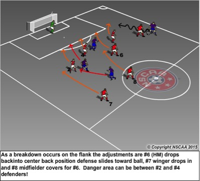 how to play as a defender in futsal