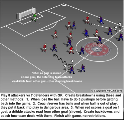Goalkeepers reading and communicating  Reading the space